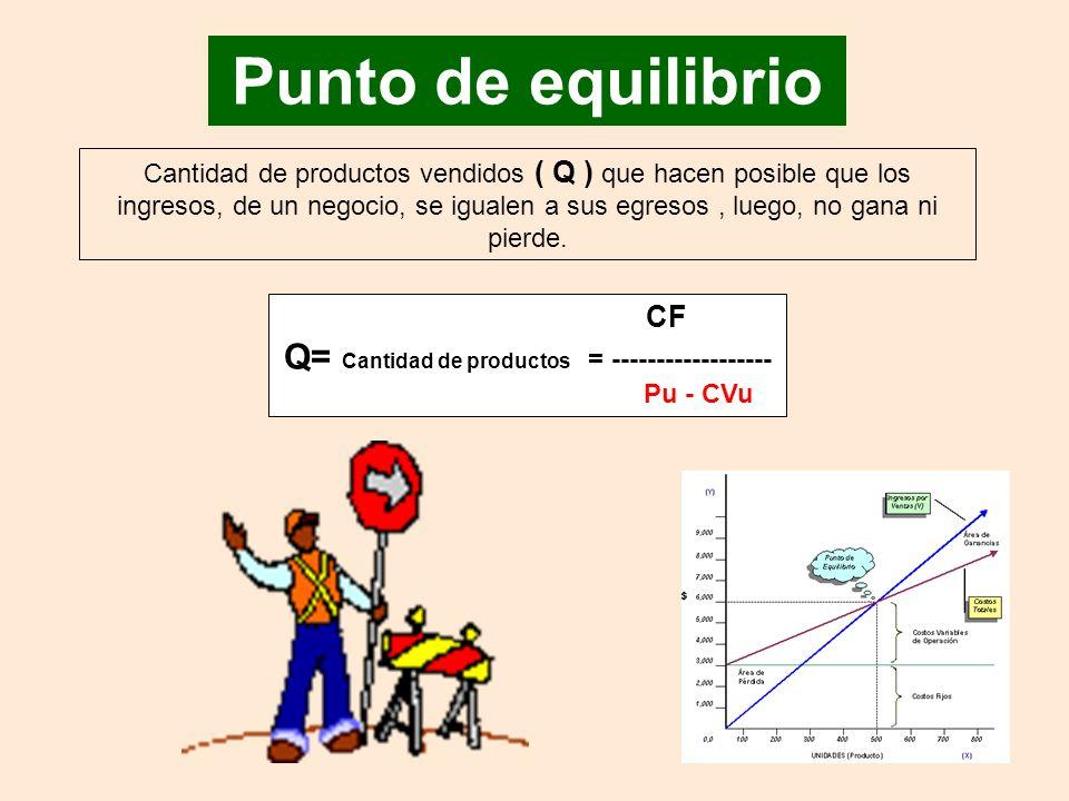 Q= Cantidad de productos = ------------------