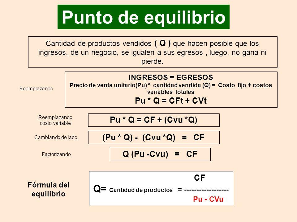 Q= Cantidad de productos = ------------------ Fórmula del equilibrio