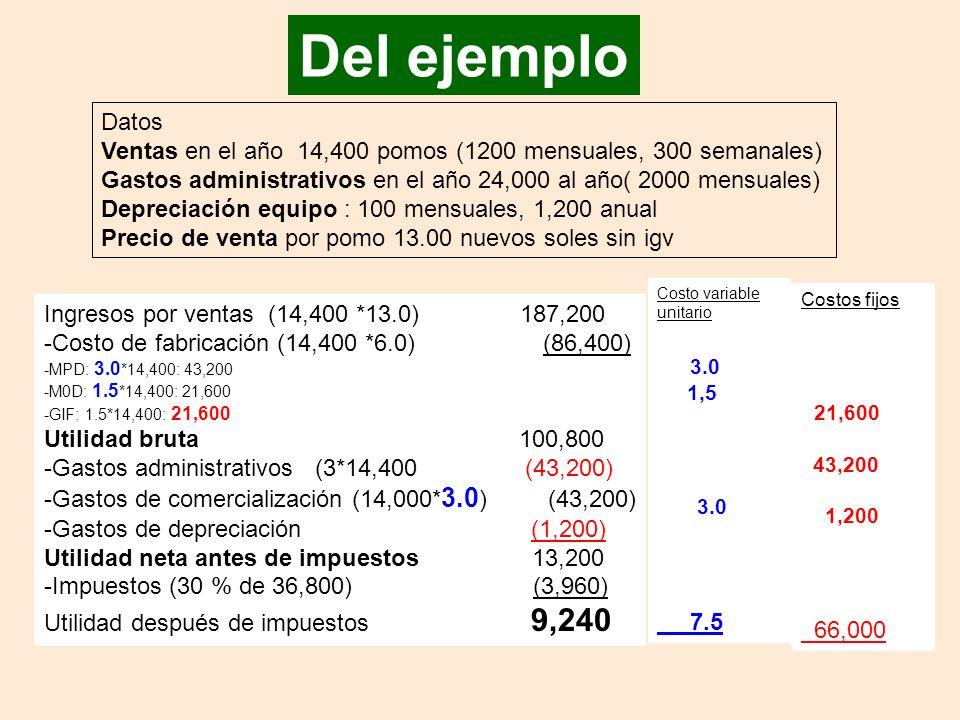 Del ejemplo Datos. Ventas en el año 14,400 pomos (1200 mensuales, 300 semanales) Gastos administrativos en el año 24,000 al año( 2000 mensuales)