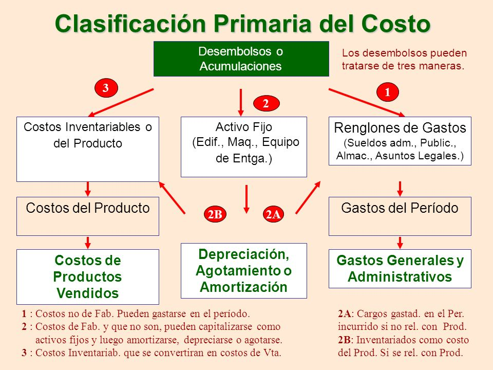 Clasificación Primaria del Costo