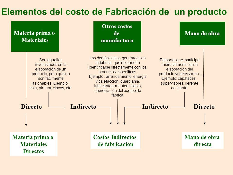 Elementos del costo de Fabricación de un producto