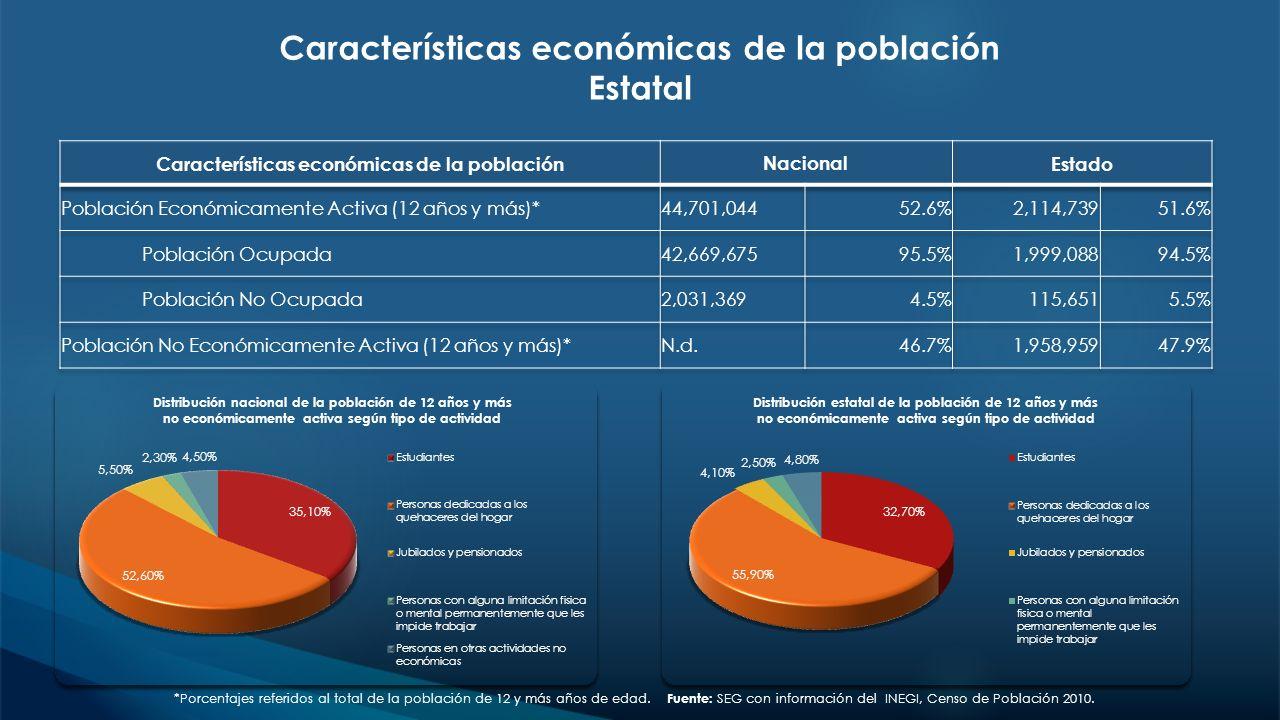 Características económicas de la población Estatal
