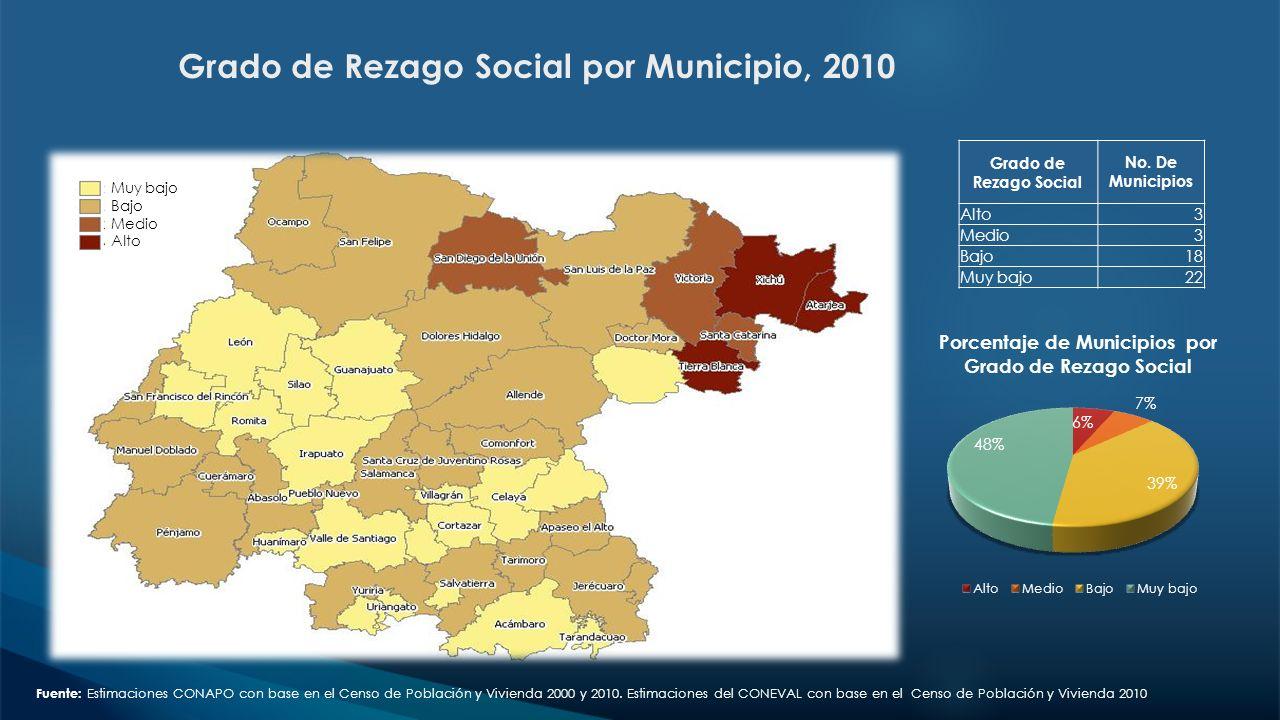 Grado de Rezago Social por Municipio, 2010