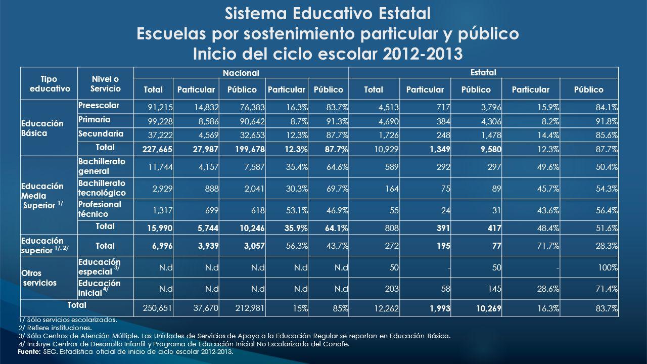 Sistema Educativo Estatal Escuelas por sostenimiento particular y público Inicio del ciclo escolar 2012-2013