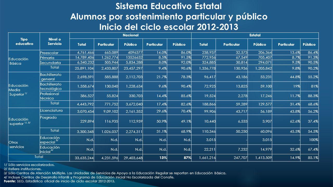 Sistema Educativo Estatal Alumnos por sostenimiento particular y público Inicio del ciclo escolar 2012-2013
