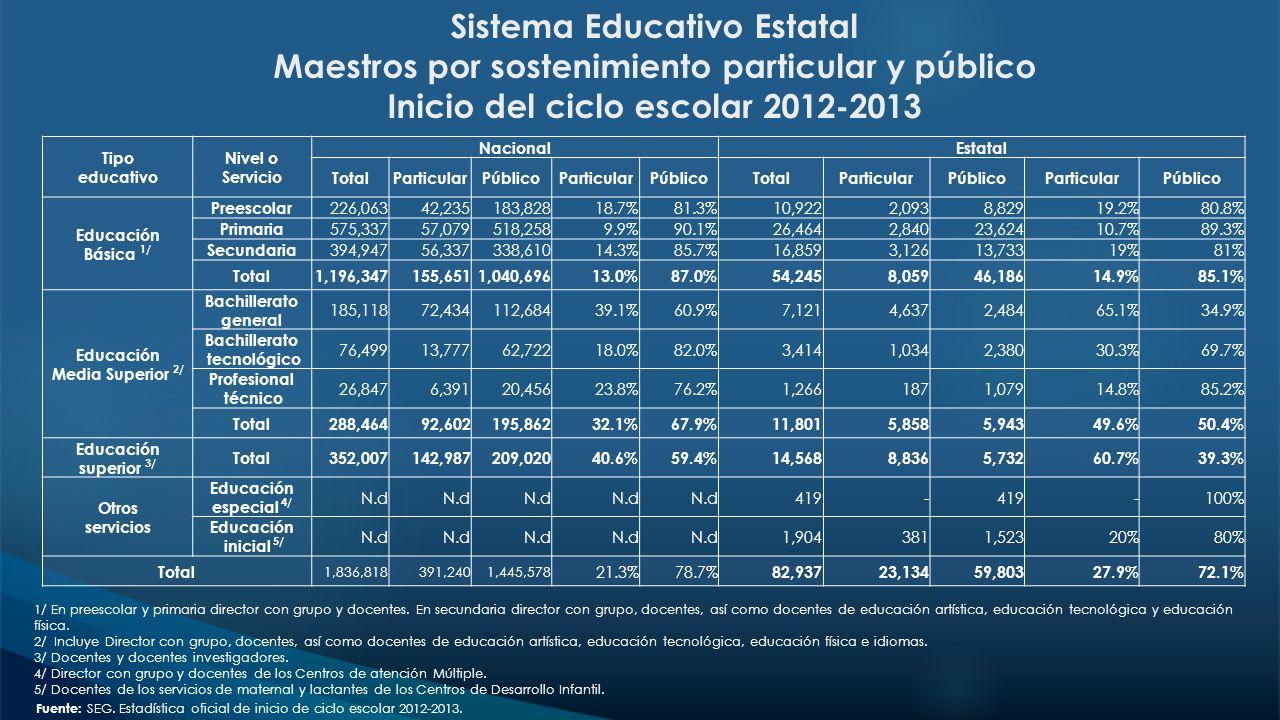 Sistema Educativo Estatal Maestros por sostenimiento particular y público Inicio del ciclo escolar 2012-2013