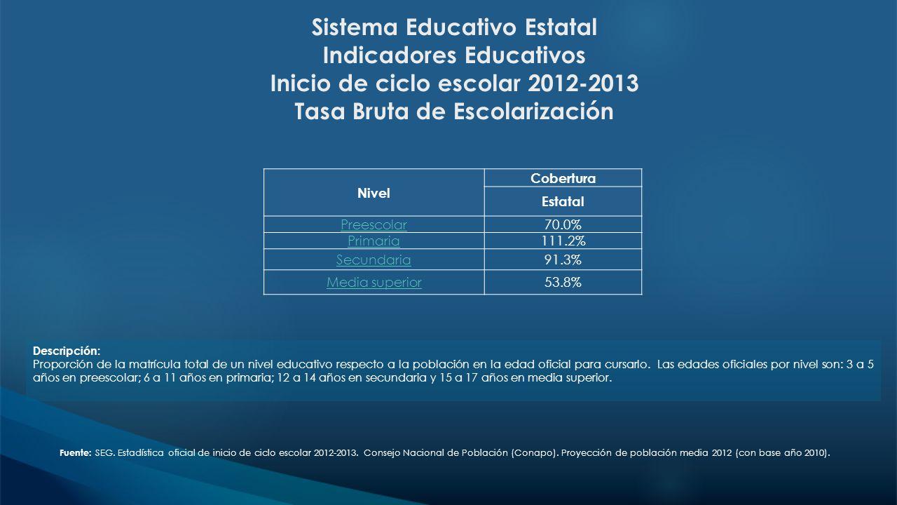 Sistema Educativo Estatal Indicadores Educativos Inicio de ciclo escolar 2012-2013 Tasa Bruta de Escolarización