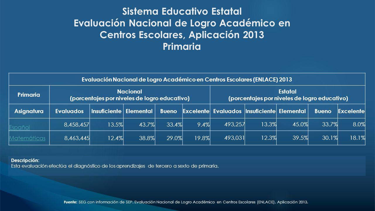 (porcentajes por niveles de logro educativo)