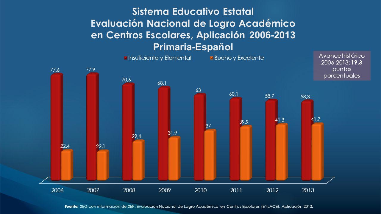 Avance histórico 2006-2013: 19.3 puntos porcentuales