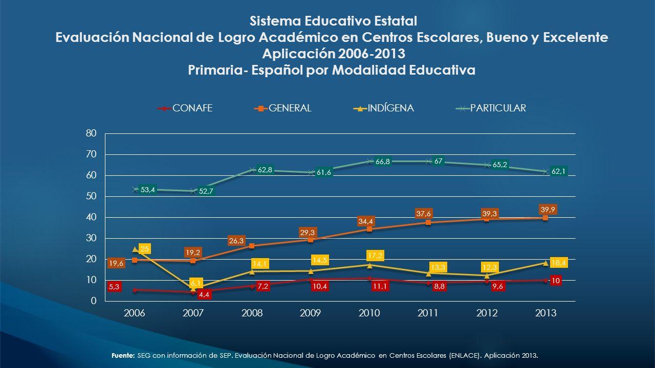 Sistema Educativo Estatal Evaluación Nacional de Logro Académico en Centros Escolares, Bueno y Excelente Aplicación 2006-2013 Primaria- Español por Modalidad Educativa