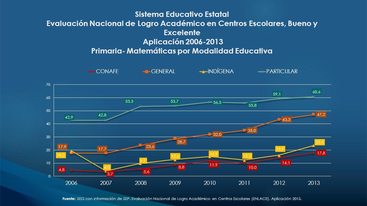 Sistema Educativo Estatal Evaluación Nacional de Logro Académico en Centros Escolares, Bueno y Excelente Aplicación 2006-2013 Primaria- Matemáticas por Modalidad Educativa