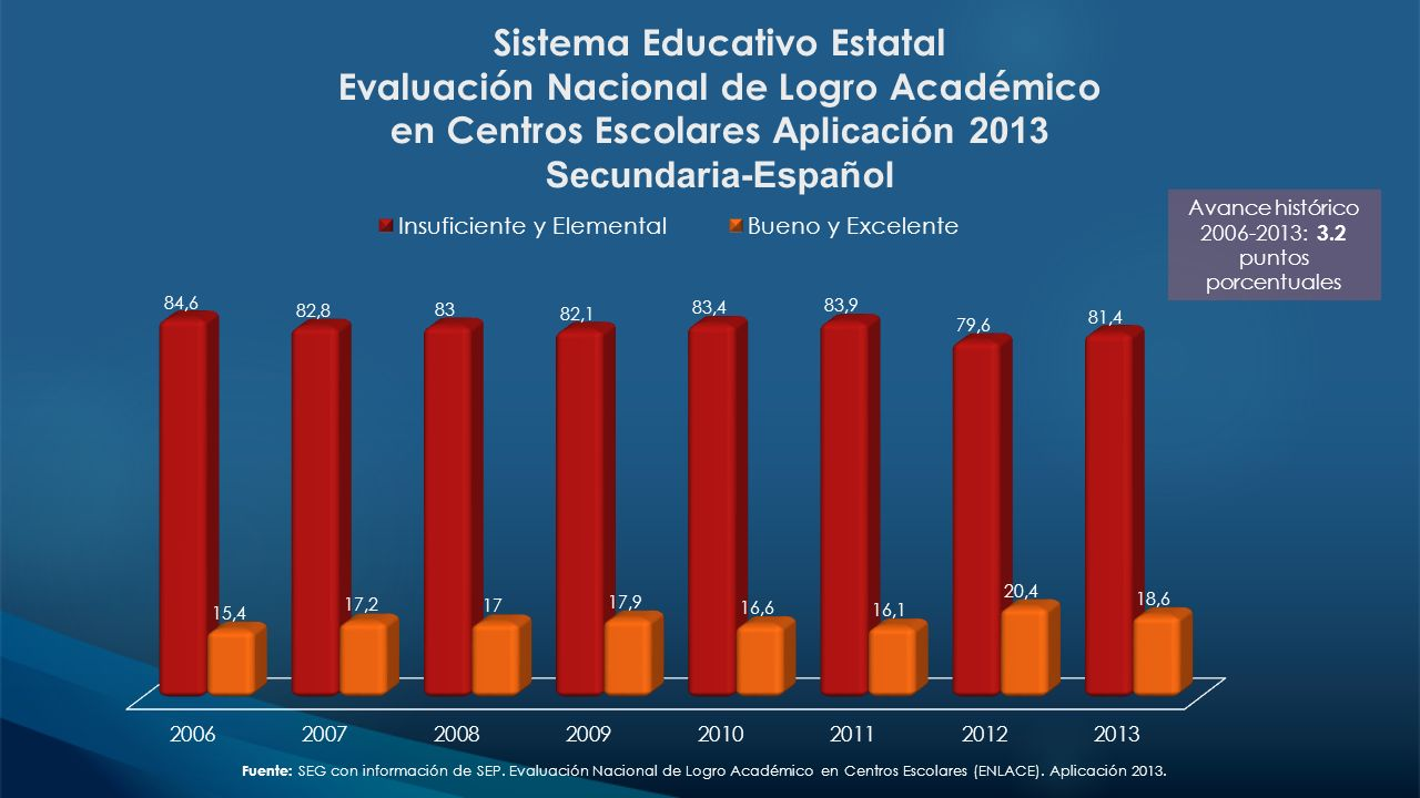 Avance histórico 2006-2013: 3.2 puntos porcentuales