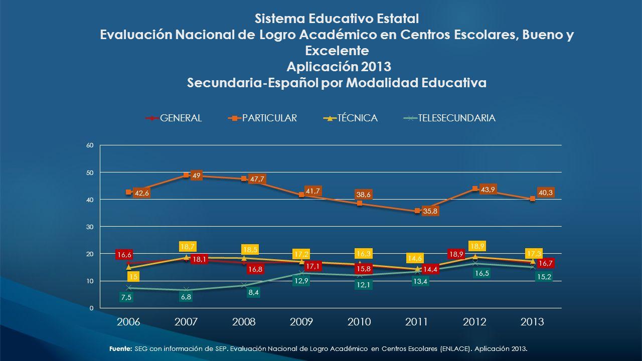 Sistema Educativo Estatal Evaluación Nacional de Logro Académico en Centros Escolares, Bueno y Excelente Aplicación 2013 Secundaria-Español por Modalidad Educativa