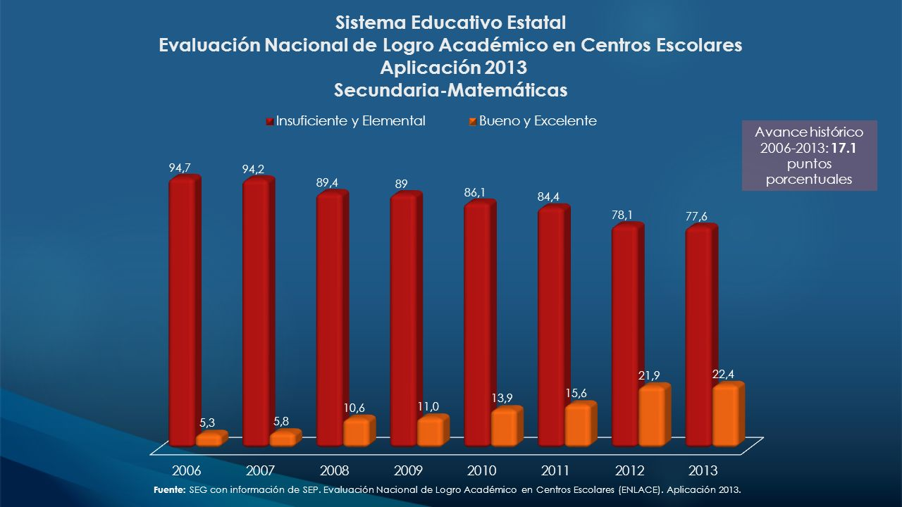 Avance histórico 2006-2013: 17.1 puntos porcentuales