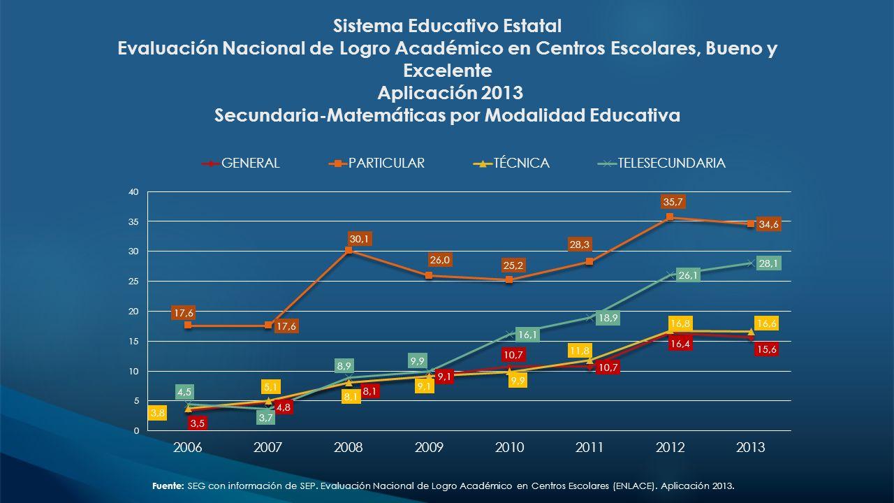 Sistema Educativo Estatal Evaluación Nacional de Logro Académico en Centros Escolares, Bueno y Excelente Aplicación 2013 Secundaria-Matemáticas por Modalidad Educativa