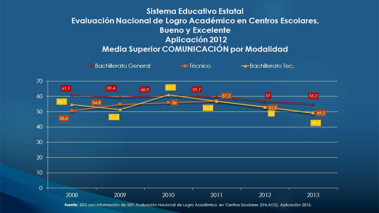 Sistema Educativo Estatal Evaluación Nacional de Logro Académico en Centros Escolares, Bueno y Excelente Aplicación 2012 Media Superior COMUNICACIÓN por Modalidad