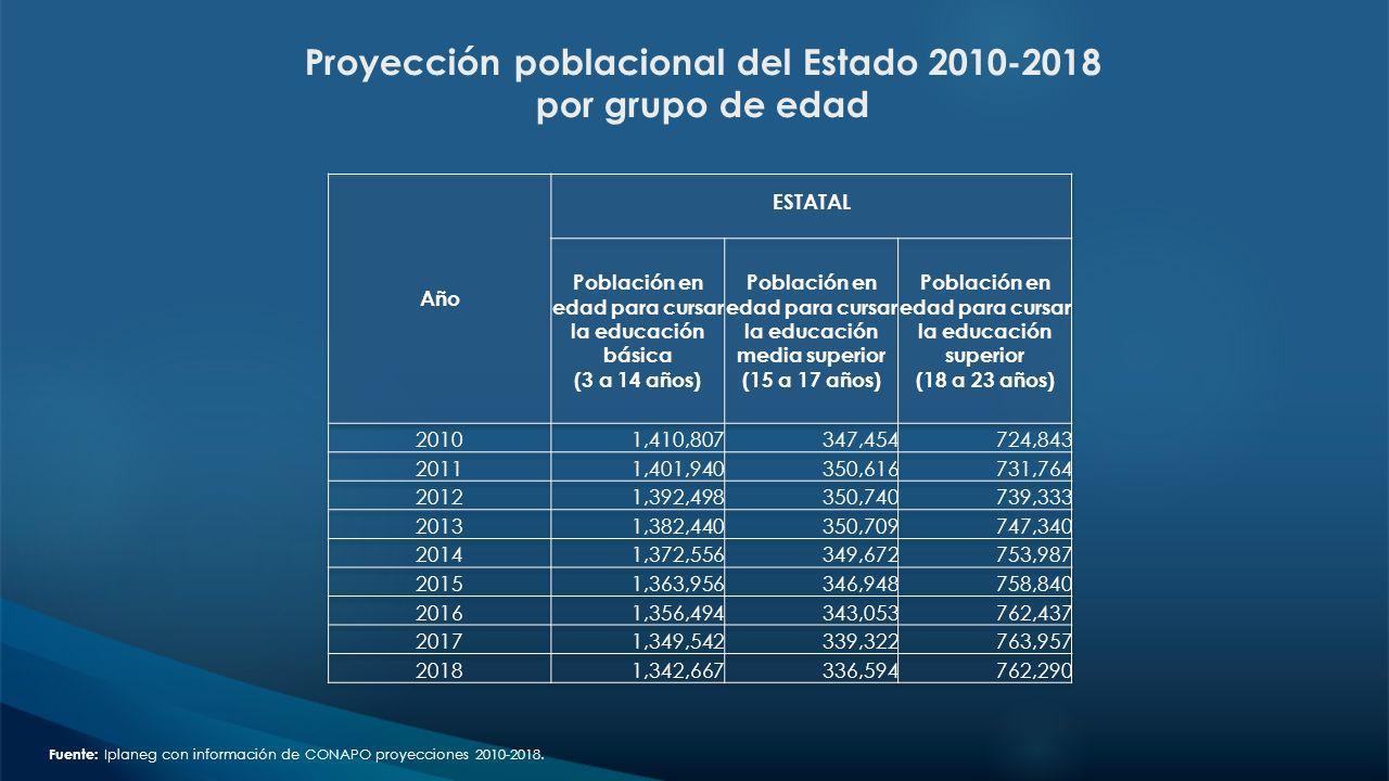 Proyección poblacional del Estado 2010-2018 por grupo de edad