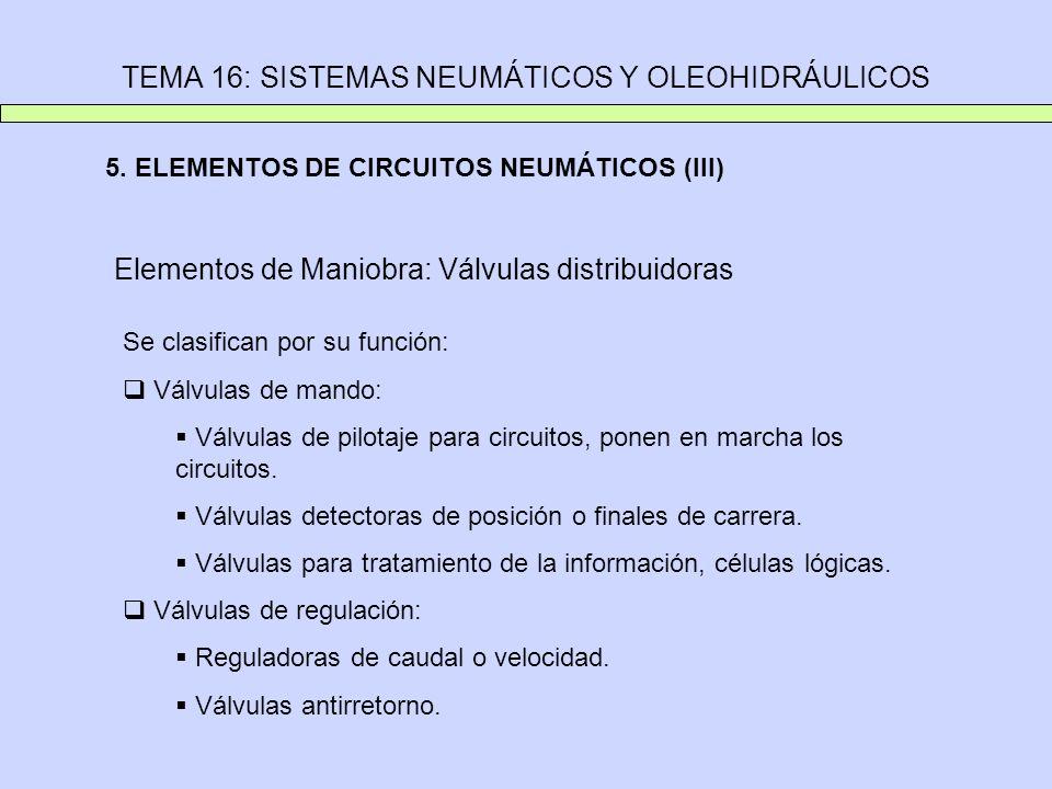 TEMA 16: SISTEMAS NEUMÁTICOS Y OLEOHIDRÁULICOS