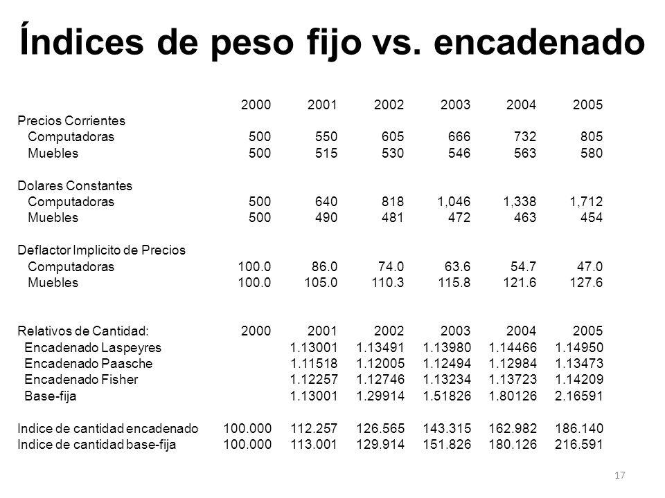Índices de peso fijo vs. encadenado