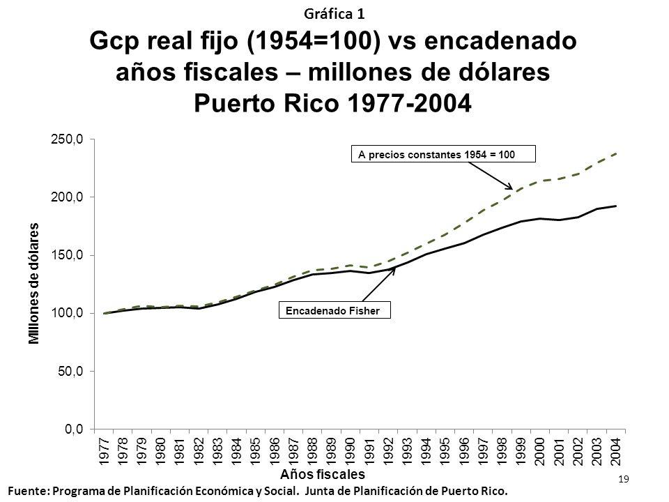 Gráfica 1Gcp real fijo (1954=100) vs encadenado años fiscales – millones de dólares Puerto Rico 1977-2004.