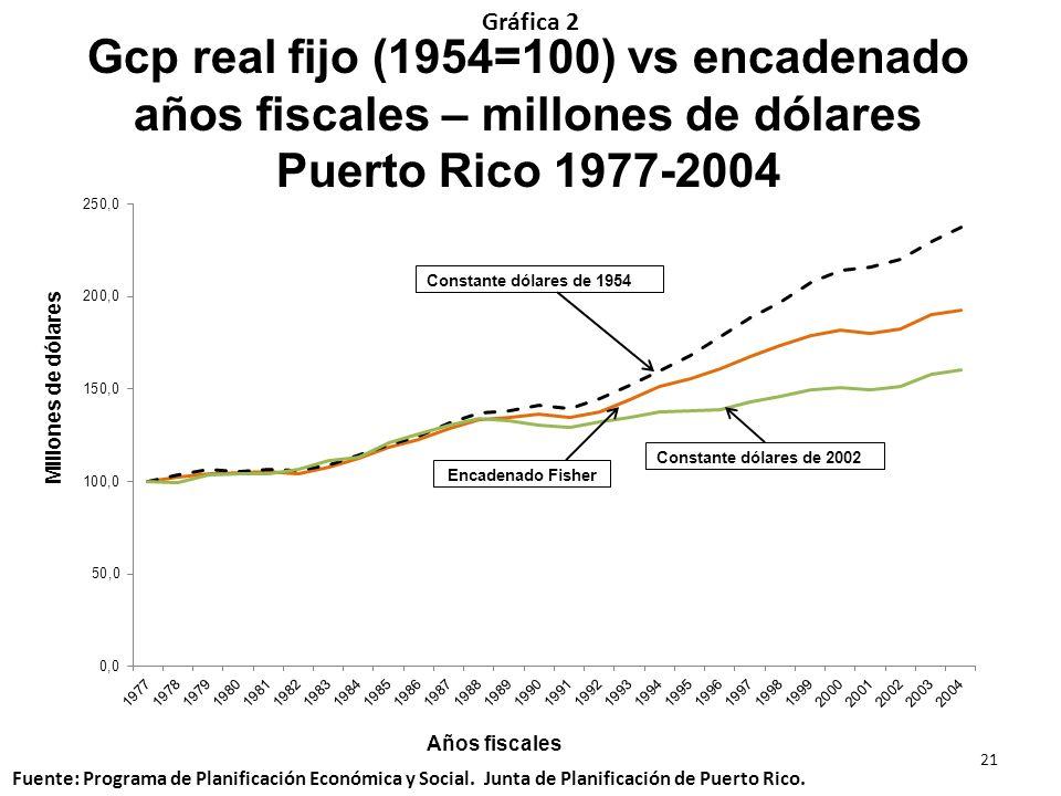 Gráfica 2Gcp real fijo (1954=100) vs encadenado años fiscales – millones de dólares Puerto Rico 1977-2004.