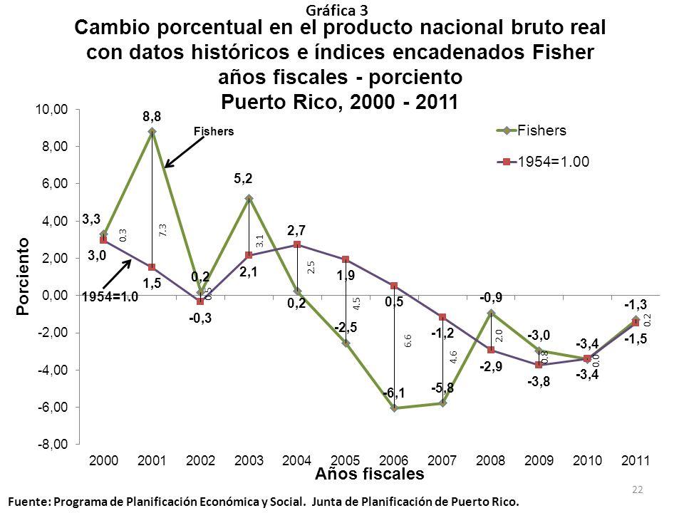 Cambio porcentual en el producto nacional bruto real