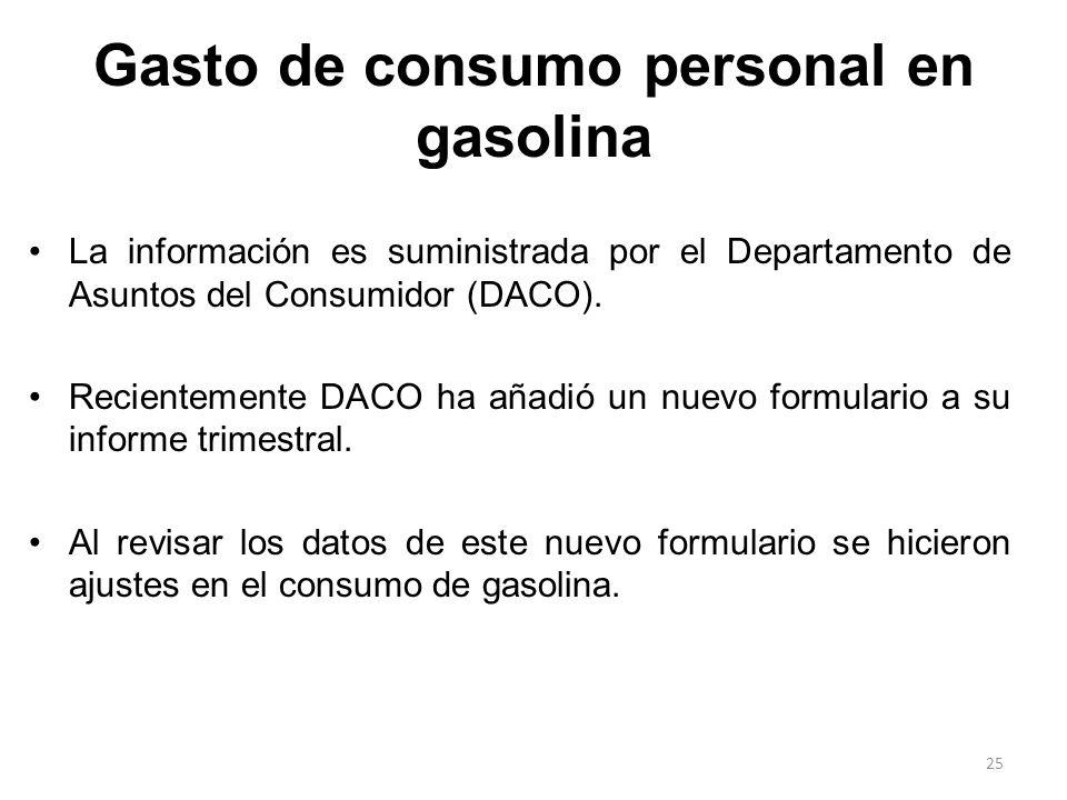 Gasto de consumo personal en gasolina