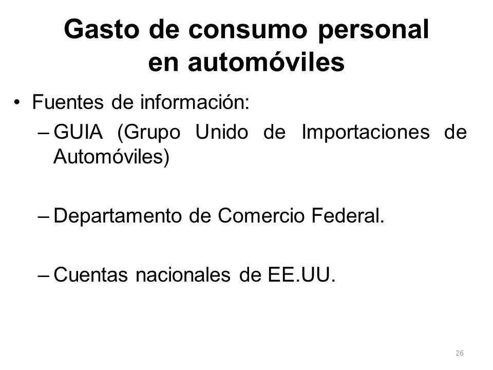 Gasto de consumo personal en automóviles