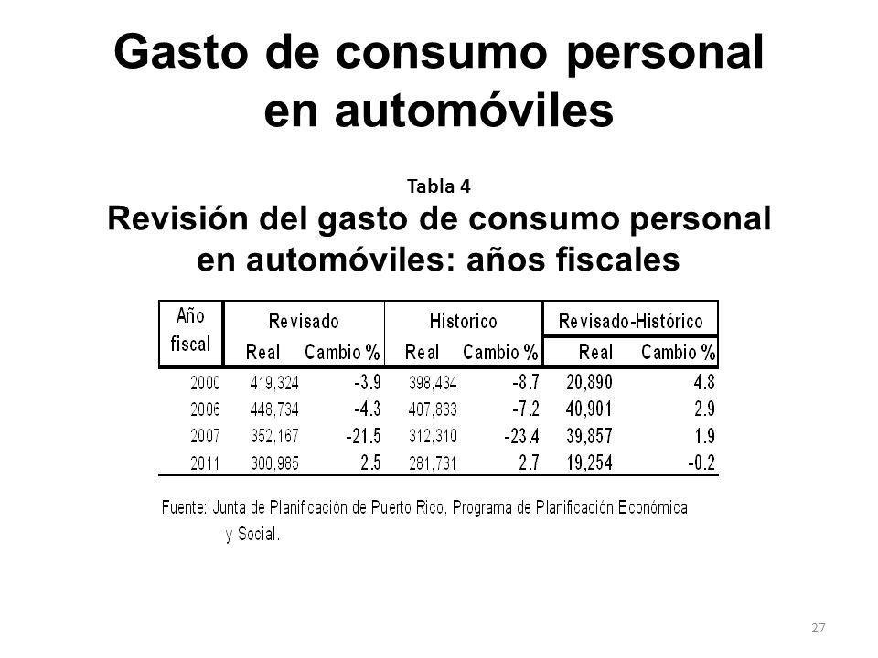 Revisión del gasto de consumo personal en automóviles: años fiscales