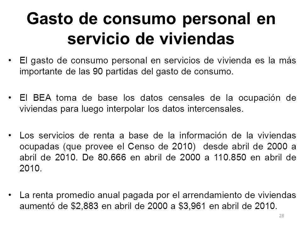 Gasto de consumo personal en servicio de viviendas