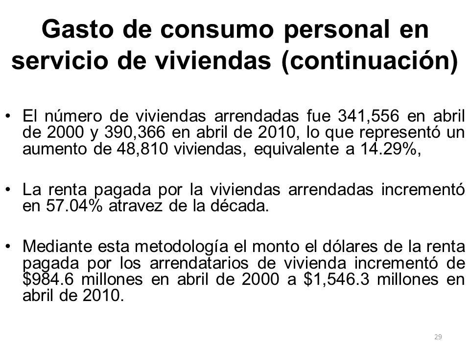 Gasto de consumo personal en servicio de viviendas (continuación)