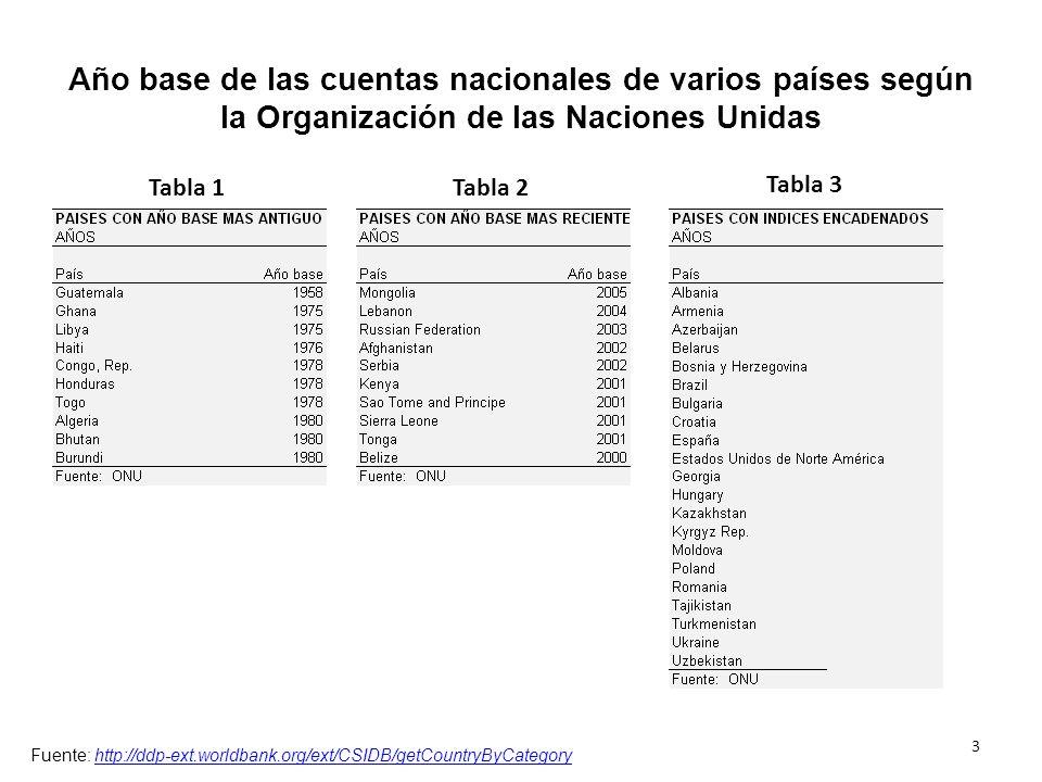 Año base de las cuentas nacionales de varios países según la Organización de las Naciones Unidas