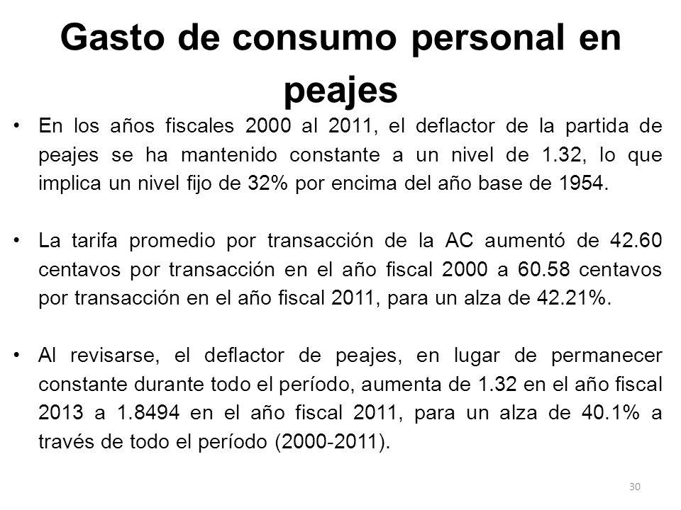 Gasto de consumo personal en peajes