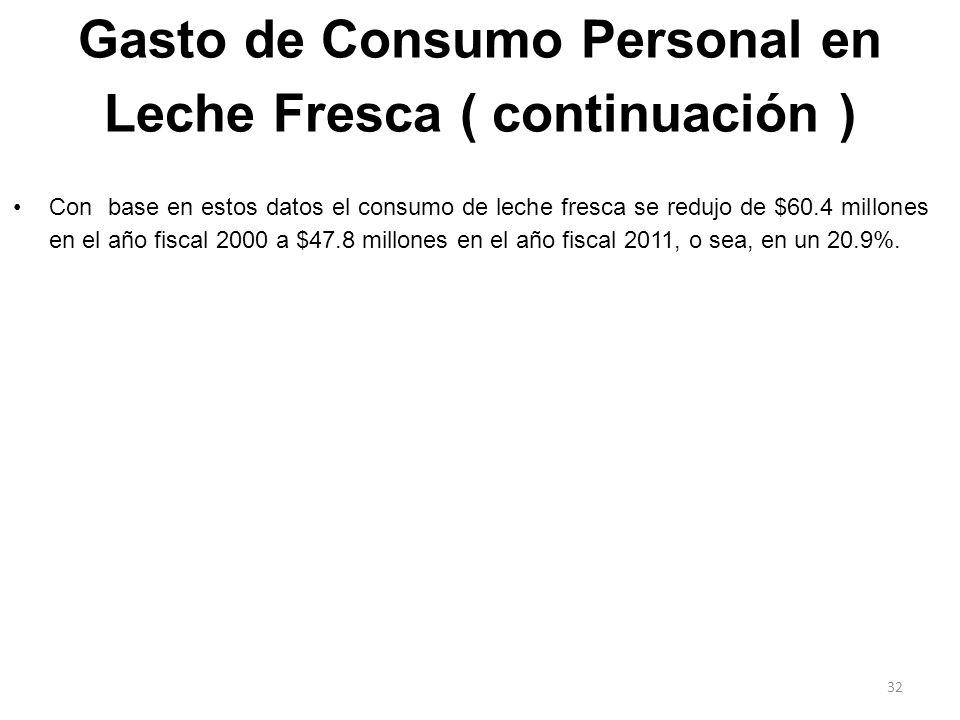 Gasto de Consumo Personal en Leche Fresca ( continuación )