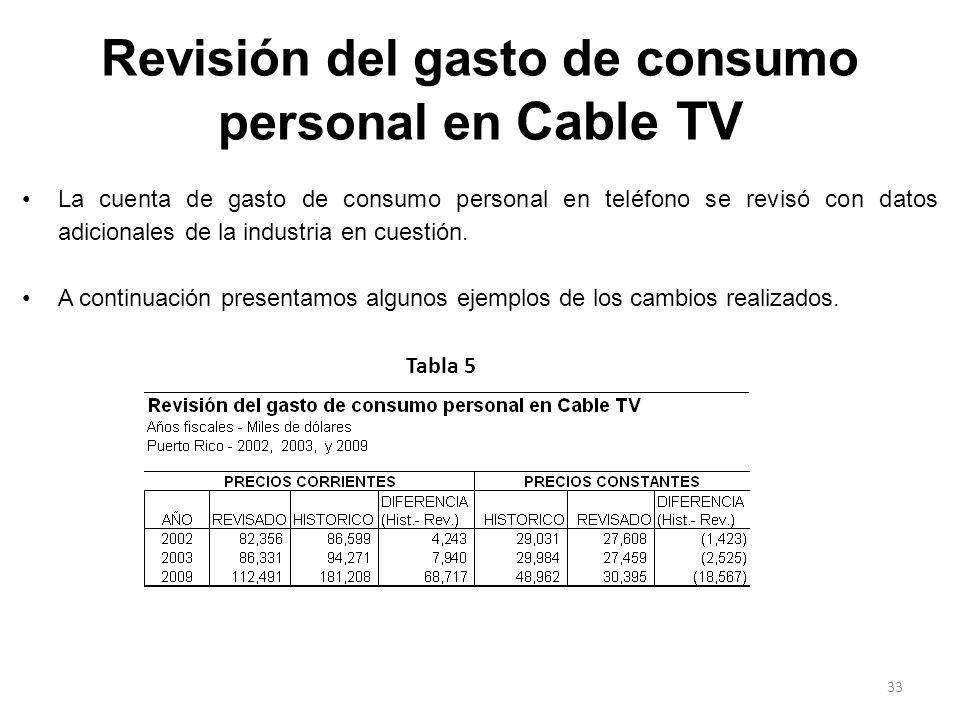 Revisión del gasto de consumo personal en Cable TV