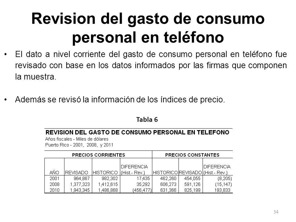 Revision del gasto de consumo personal en teléfono
