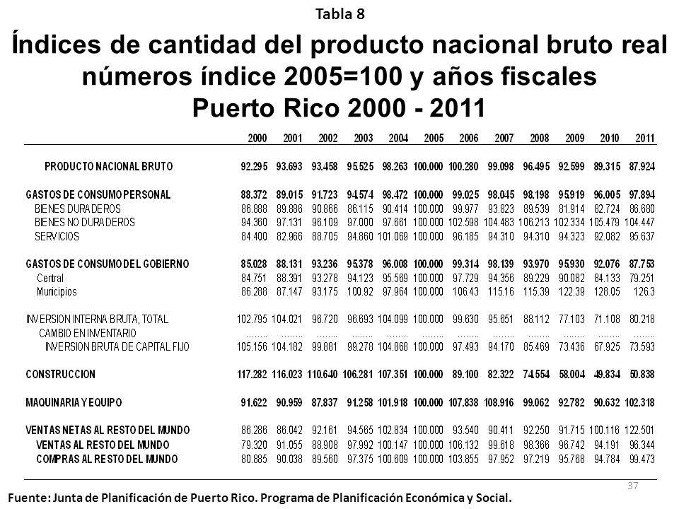Tabla 8Índices de cantidad del producto nacional bruto real números índice 2005=100 y años fiscales Puerto Rico 2000 - 2011.