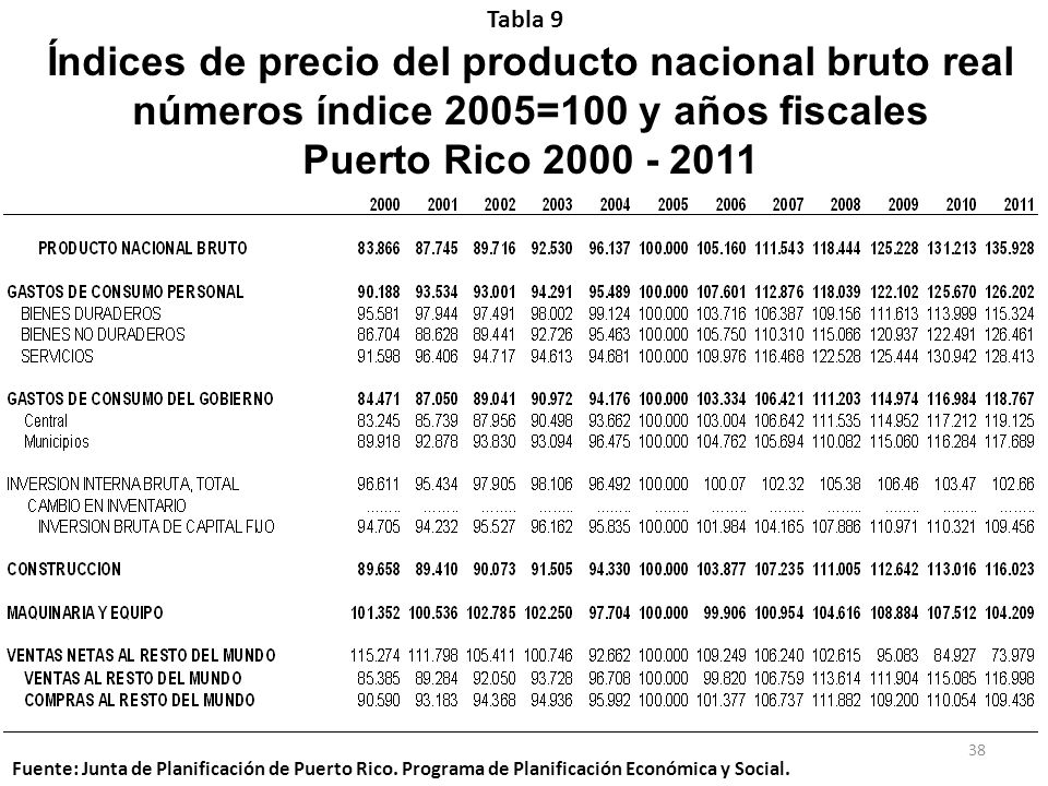 Tabla 9 Índices de precio del producto nacional bruto real números índice 2005=100 y años fiscales Puerto Rico 2000 - 2011.