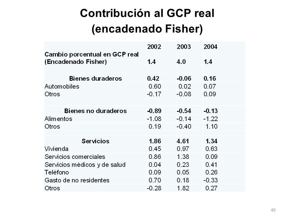 Contribución al GCP real (encadenado Fisher)