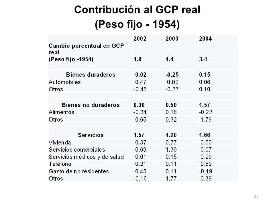 Contribución al GCP real (Peso fijo - 1954)