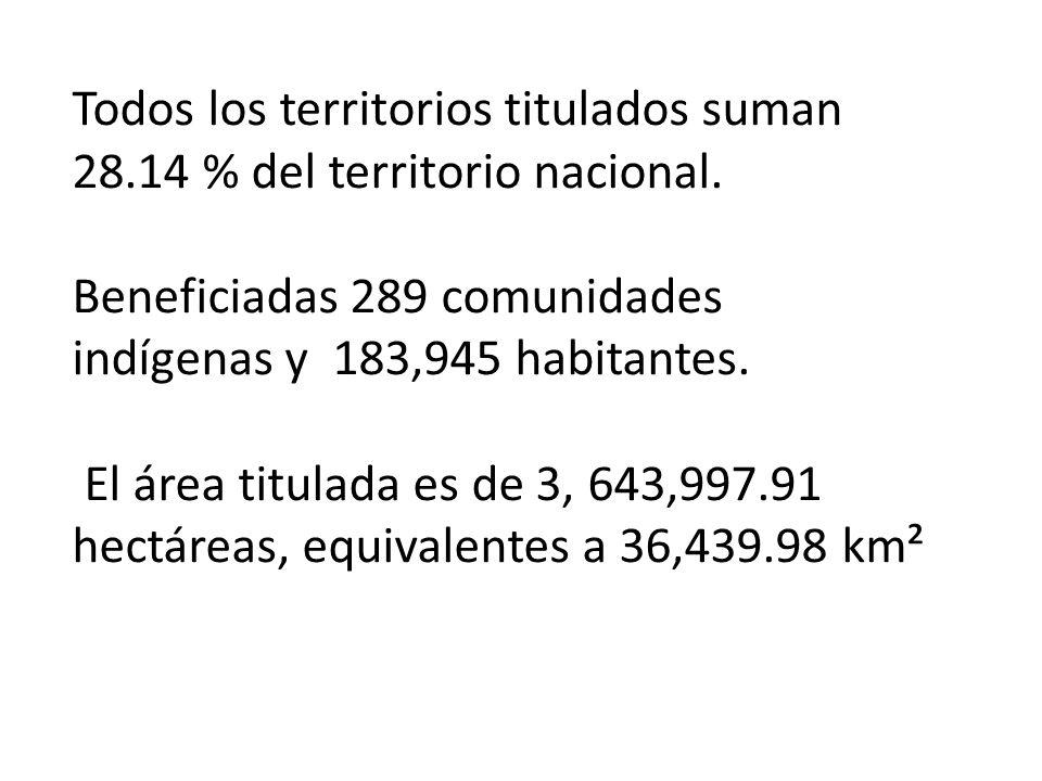 Todos los territorios titulados suman 28.14 % del territorio nacional.