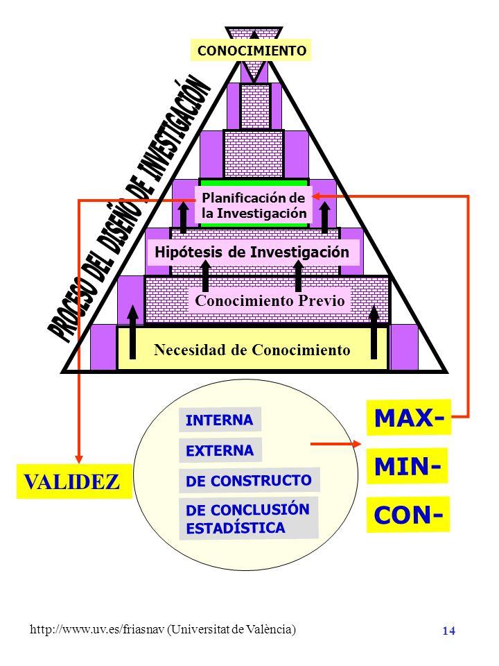 PROCESO DEL DISEÑO DE INVESTIGACIÓN Necesidad de Conocimiento