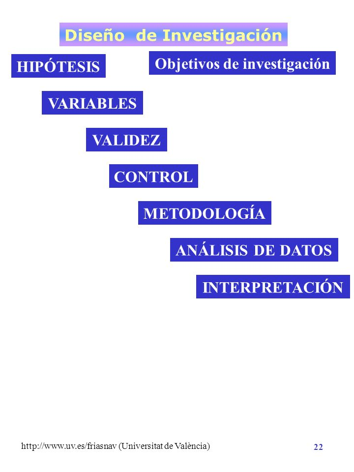 Diseño de Investigación Objetivos de investigación