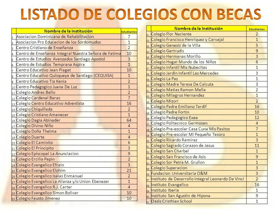 LISTADO DE COLEGIOS CON BECAS