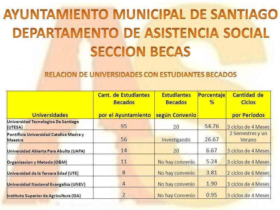 AYUNTAMIENTO MUNICIPAL DE SANTIAGO DEPARTAMENTO DE ASISTENCIA SOCIAL