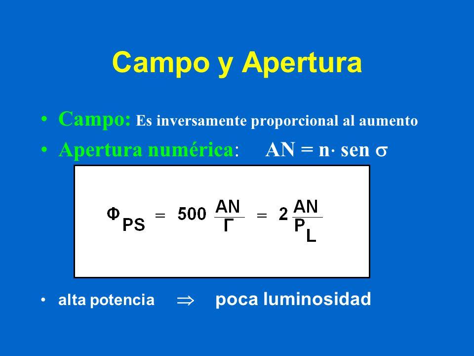 Campo y Apertura Campo: Es inversamente proporcional al aumento