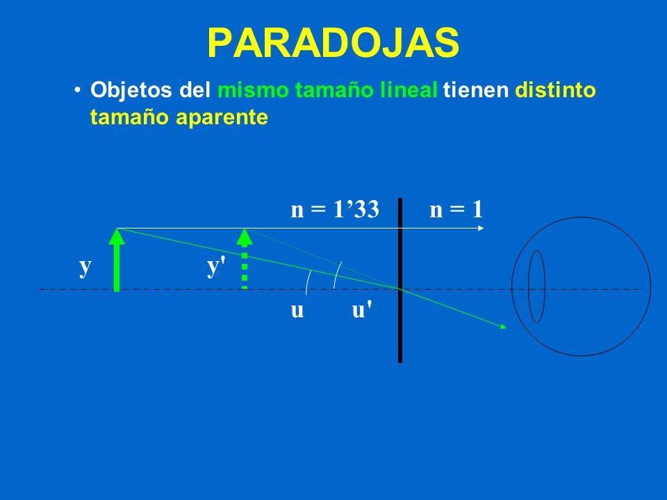 PARADOJAS Objetos del mismo tamaño lineal tienen distinto tamaño aparente n = 1'33 n = 1 y y u u