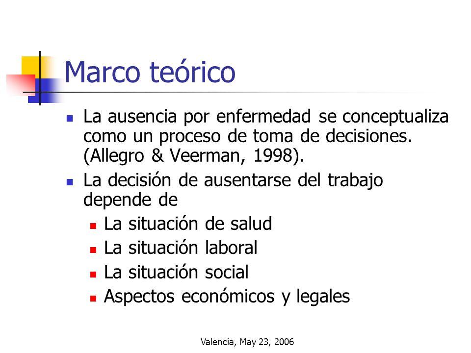 Marco teórico La ausencia por enfermedad se conceptualiza como un proceso de toma de decisiones. (Allegro & Veerman, 1998).