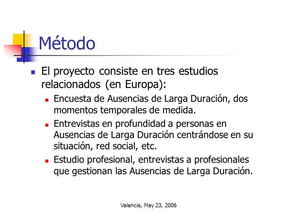 Método El proyecto consiste en tres estudios relacionados (en Europa):