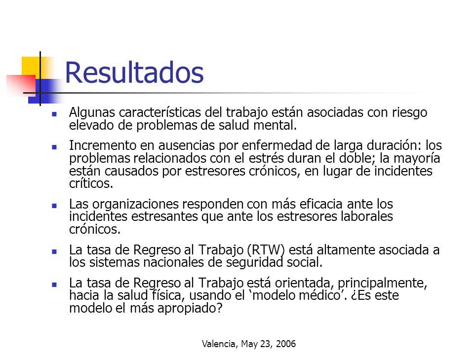 Resultados Algunas características del trabajo están asociadas con riesgo elevado de problemas de salud mental.